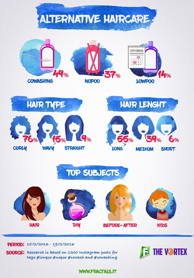 The Vortex - Alternative Haircare