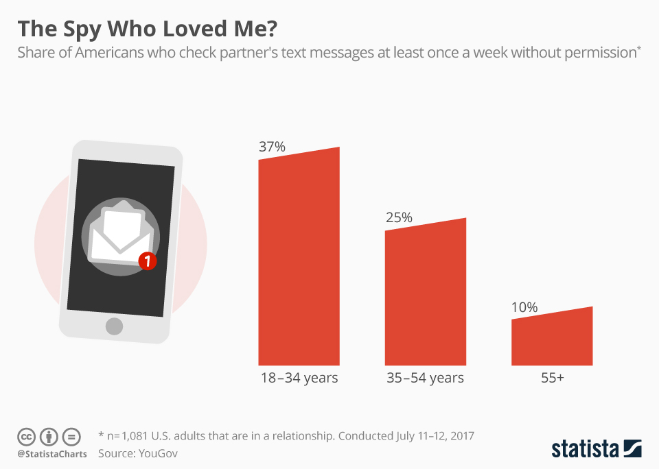 chartoftheday_10426_over_1_3_of_millennials_secretly_read_their_partner_s_messages_n
