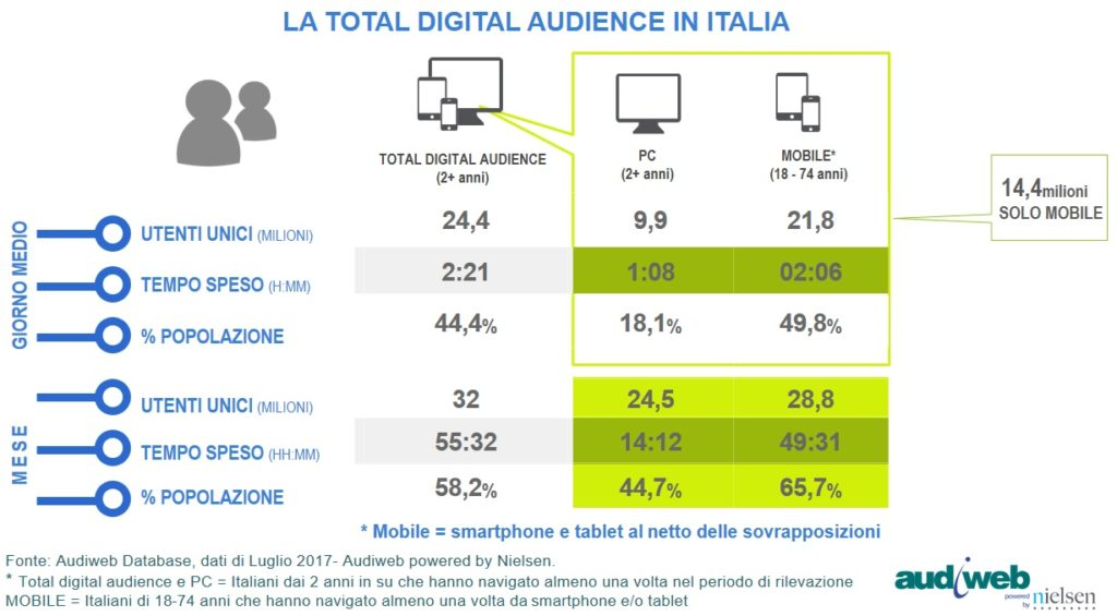 TotalDigitalAudience_Luglio_2017