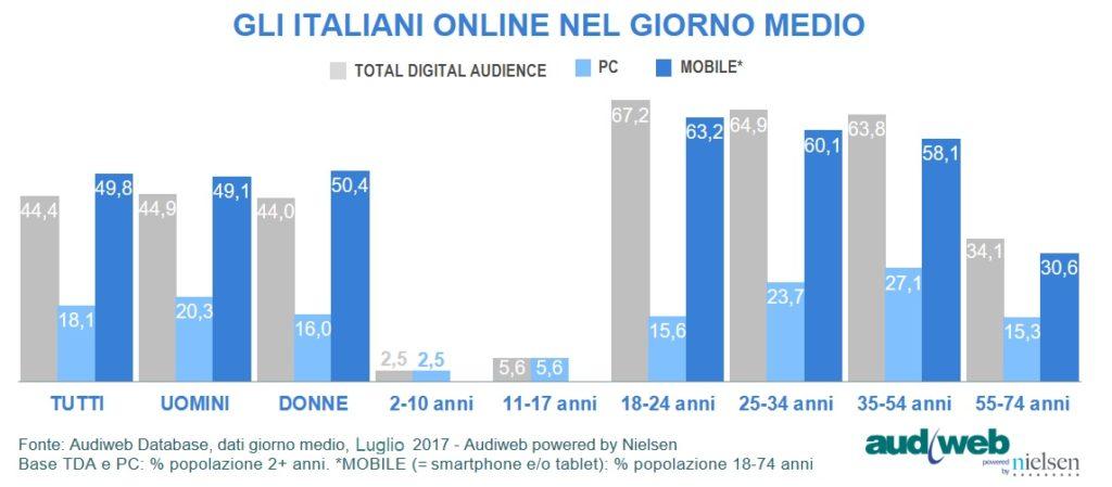 TotalDigitalAudience__profili_Luglio2017