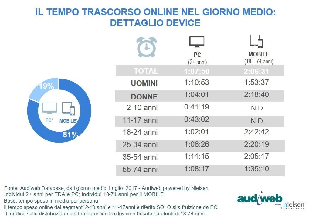 TotalDigitalAudience__tempo_speso_bis_Luglio2017