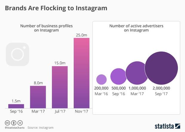La corsa delle aziende su Instagram